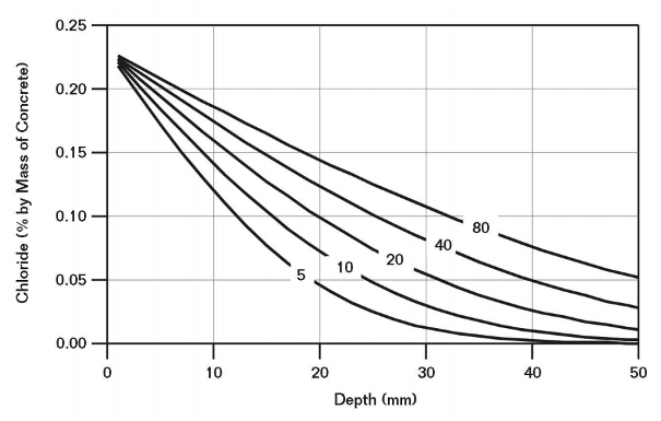 FIGURE 3: Predicted chloride profiles in the reference concrete based on the measurements taken over 18 years of exposure. The numbers on the lines indicate the exposure duration in years.