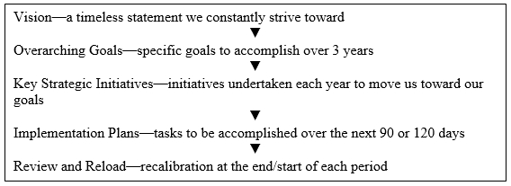 Diminishing timeline for strategic planning.