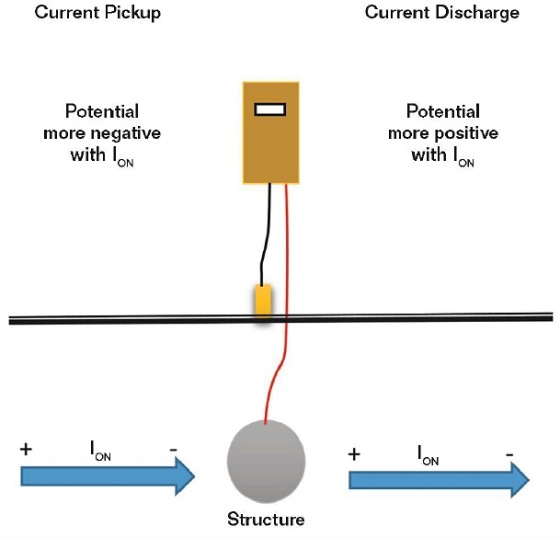 FIGURE 3 The illustration shows the potential shift with a current pickup or discharge.