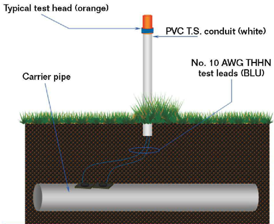 Schematic of a typical pipeline test station.