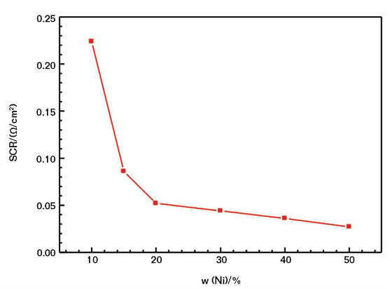 FIGURE 1 Relationship between SCR of the CACC and its nickel powder content.