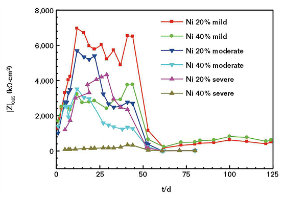 : FIGURE 4 |Z|<sub>0.05</sub> values of the CACC with different nickel powder contents after immersion in SASS with different salt concentrations for different periods of time.