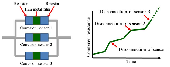 FIGURE 2 The configuration of corrosion sensors (left) and the resistance values detected by them (right). Image courtesy of Mitsubishi Electric.