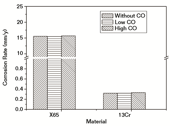 Fig. 2 Corrosion rates of steels in water saturated with SC CO2 with different CO contents.