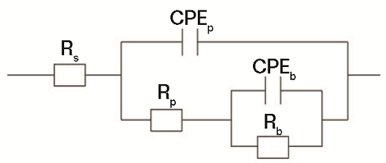 FIGURE 3 Equivalent circuit diagram of AA7050 in NaCl solution.