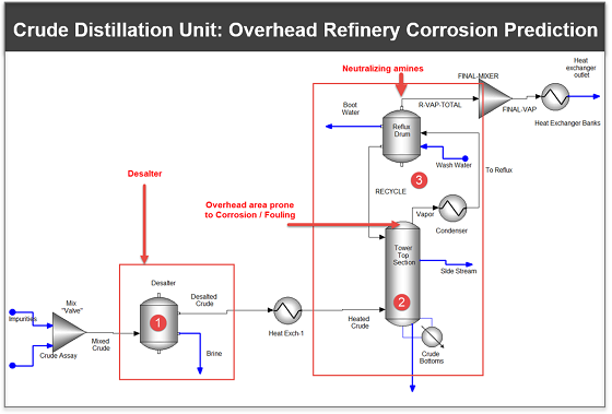 FIGURE 1 Overhead corrosion prediction in a crude distillation unit.