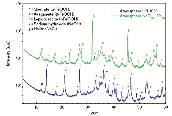 FIGURE 4 Experimental diffraction patterns of corrosion powders from FM exposed to RH 100% atmosphere; and 5 wt% NaCl.