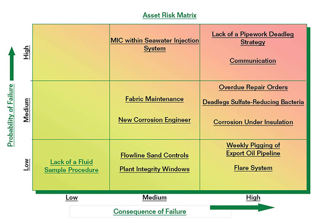 FIGURE 1: An example of a general asset risk matrix demonstrates the risk of failure from corrosion on an offshore platform due to various parameters.