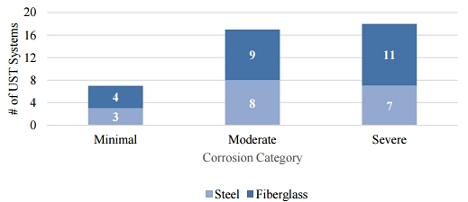 FIGURE 2: Corrosion was found in both UST systems with steel tanks and fiberglass tanks. Image courtesy of EPA.