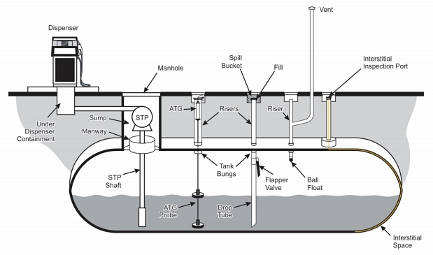 FIGURE 3: This simplified diagram shows typical equipment on a diesel UST system. Image courtesy of EPA.