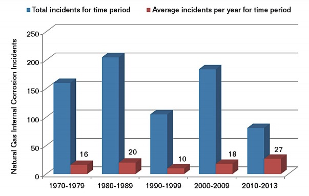 FIGURE 3: DOT-reported serious and significant internal corrosion incidents for regulated natural gas pipelines and facilities, 1970 through 2013.